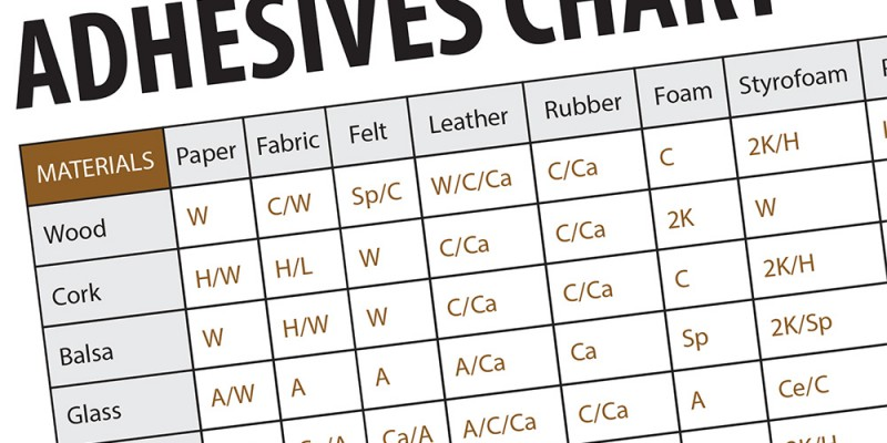 Adhesives Reference Chart