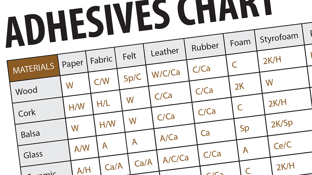 adhesives chart screenshot