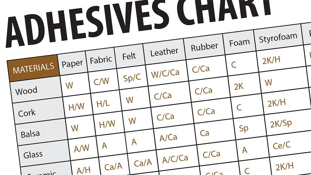 Adhesives Reference Chart